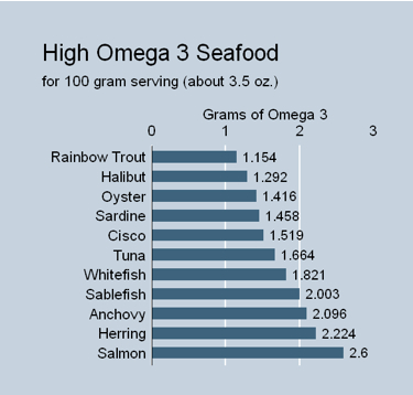 Seafood sources of Omega-3 Fatty Acis